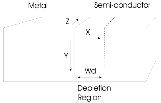 Diagram of diode depletion region