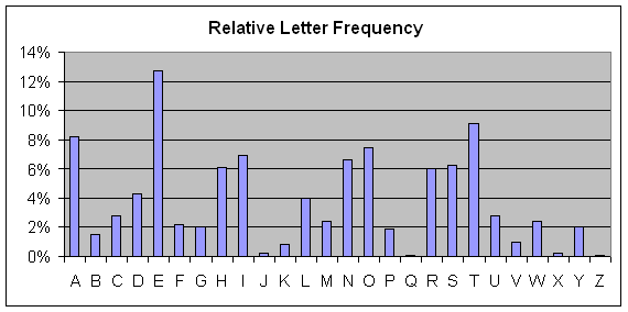 Letter frequency.PNG
