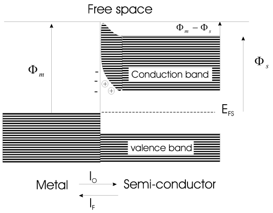 Depiction of femi level for metal and semiconductor