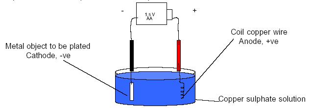 SAASTE Technology/Activities/Electroplating - Wikibooks