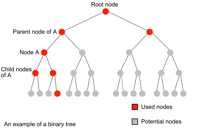 HSE ch5 binary tree.png