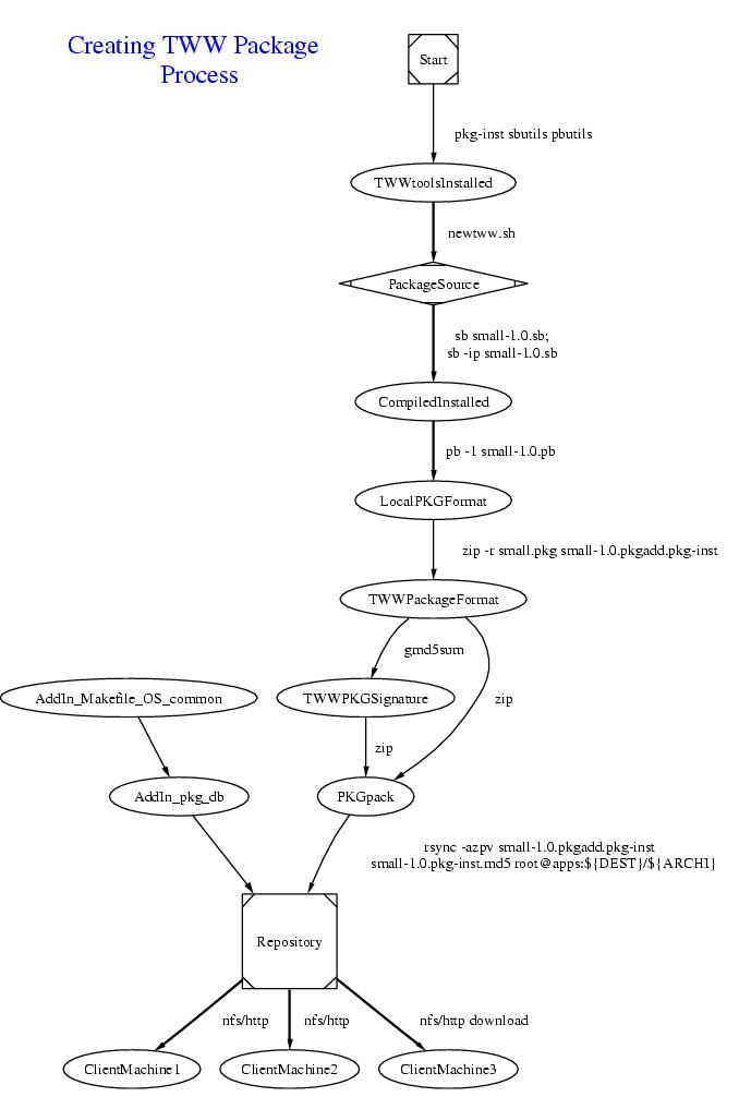 The flow chart diagram of TWW Cross-Platform Application Management System