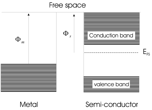 Depiction of Fermi level for metal and semiconductor