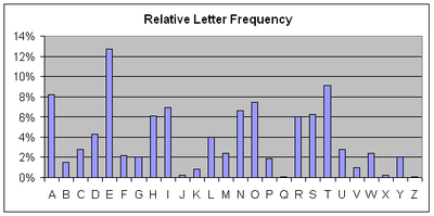 Cryptographyfrequency analysis wikibooks open books for an open graph of the relative frequency of letters in the english language ccuart Gallery