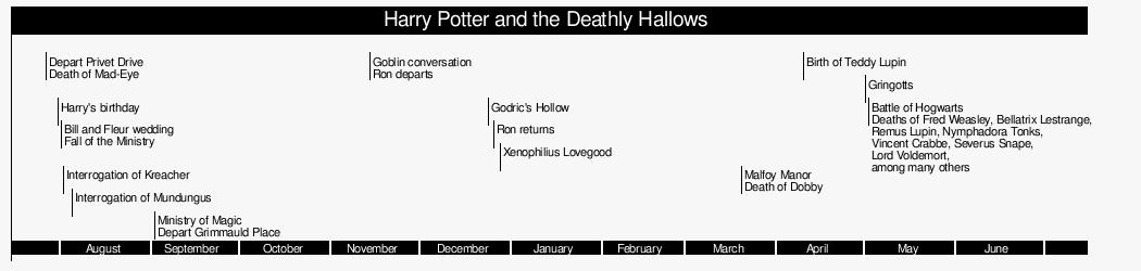 Harry Potter Book Timeline : Muggles guide to harry potter timeline wikibooks open