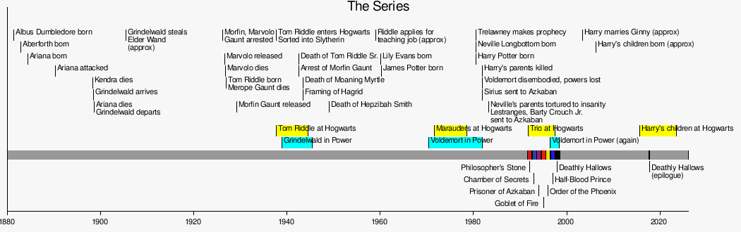 Harry Potter Book Dates ~ Muggles guide to harry potter timeline wikibooks open