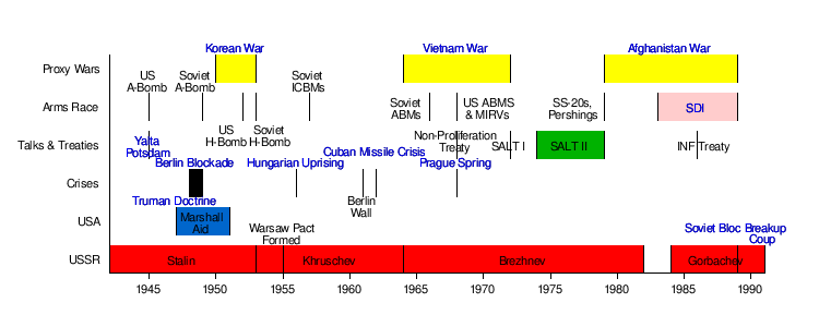 cold war definition and timeline historycom history - 750×300