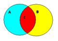 Sets venn intersect.PNG