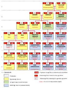 Heraldikai lexikon/Unokatestvér – Wikikönyvek