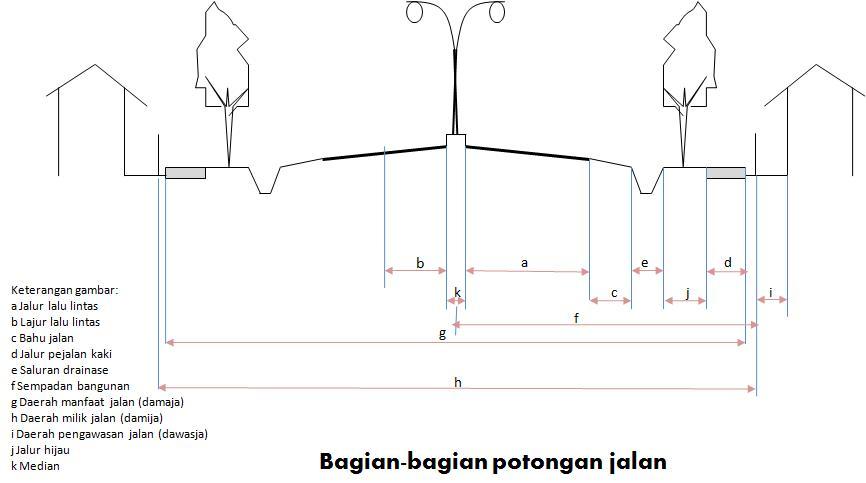 Rekayasa lalu lintassurvai lalu lintas wikibuku bahasa indonesia bagianjalang ccuart Image collections
