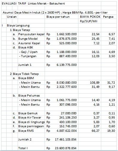 Pada daftar berikut ditunjukkan contoh evaluasi perhitungan tarip pada