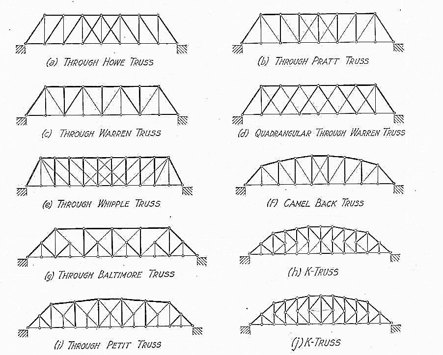 rekayasa lalu lintas  jembatan