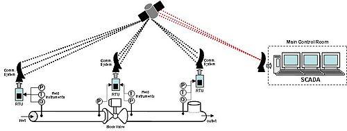 Moda transportasitransportasi pipa wikibuku bahasa indonesia sistem scada untuk pengendalian transportasi pipa ccuart Images