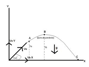 Gerak parabola.png