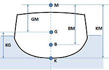 Bagaimana Cara Menentukan Stabilitas Kapal atau GM Kapal?
