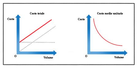 Costo medio trasloco idee creative e innovative sulla for Costo medio dei piani di casa