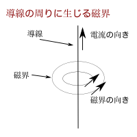 ファイル:Junior high sci magnetic field.png