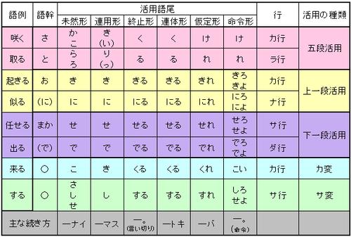 中学校国語 文法 Wikibooks