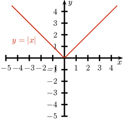 Wykres y=abs(x).png
