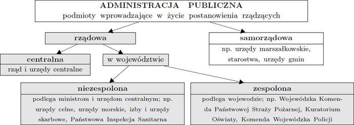 Administracja publiczna.png