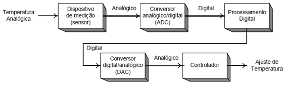 Digital de pdf elementos eletronica livro