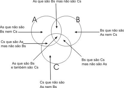 Lgicalgica tradicionalo silogismo wikilivros assim representaremos quatro subconjuntos para cada conjunto ccuart Choice Image