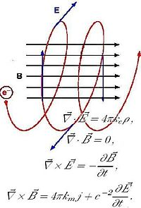 Eletromagnetismo - Wikilivros
