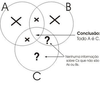 Lgicalgica tradicionalo silogismo wikilivros diagrama5conclusaog ccuart Choice Image