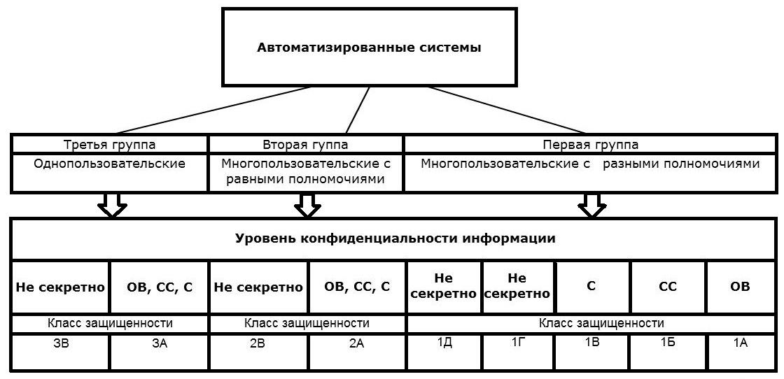 upload.wikimedia.org/wikibooks/ru/0/01/Klas_AS_po_ZI_ot_NSD.jpg