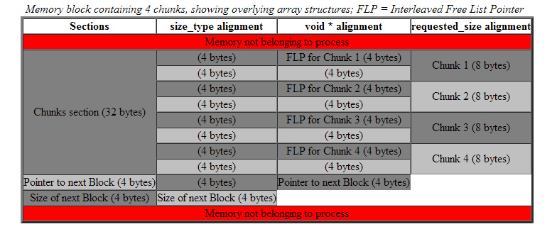 Boost.Pool Memory block example 2.PNG