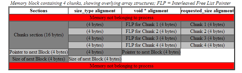 Boost.Pool Memory block example 1.PNG