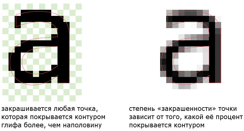 Изображение:LinuxFonts-antialiasing-greyscale-1.png