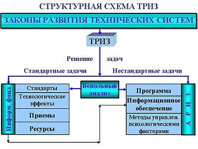Информационный фонд ТРИЗ.  Вепольный анализ (структурный вещественно-полевой анализ) технических систем.