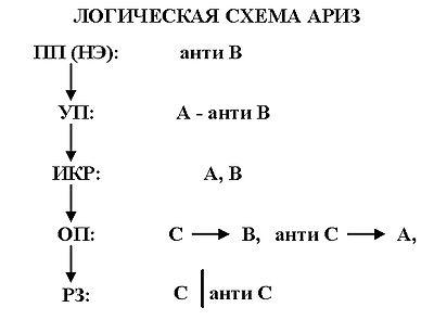 Логическая схема АРИЗ
