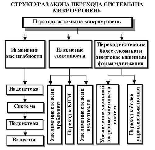 Структурная схема закона