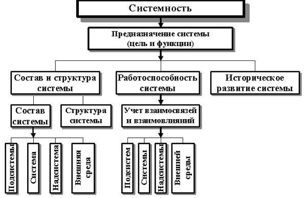 Описание схемы квартирной проводки.