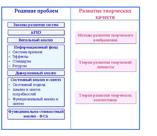 Структурная схема датчика.
