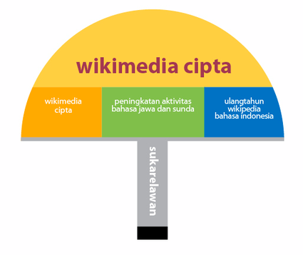 425px-Wikimedia Cipta Payung.png