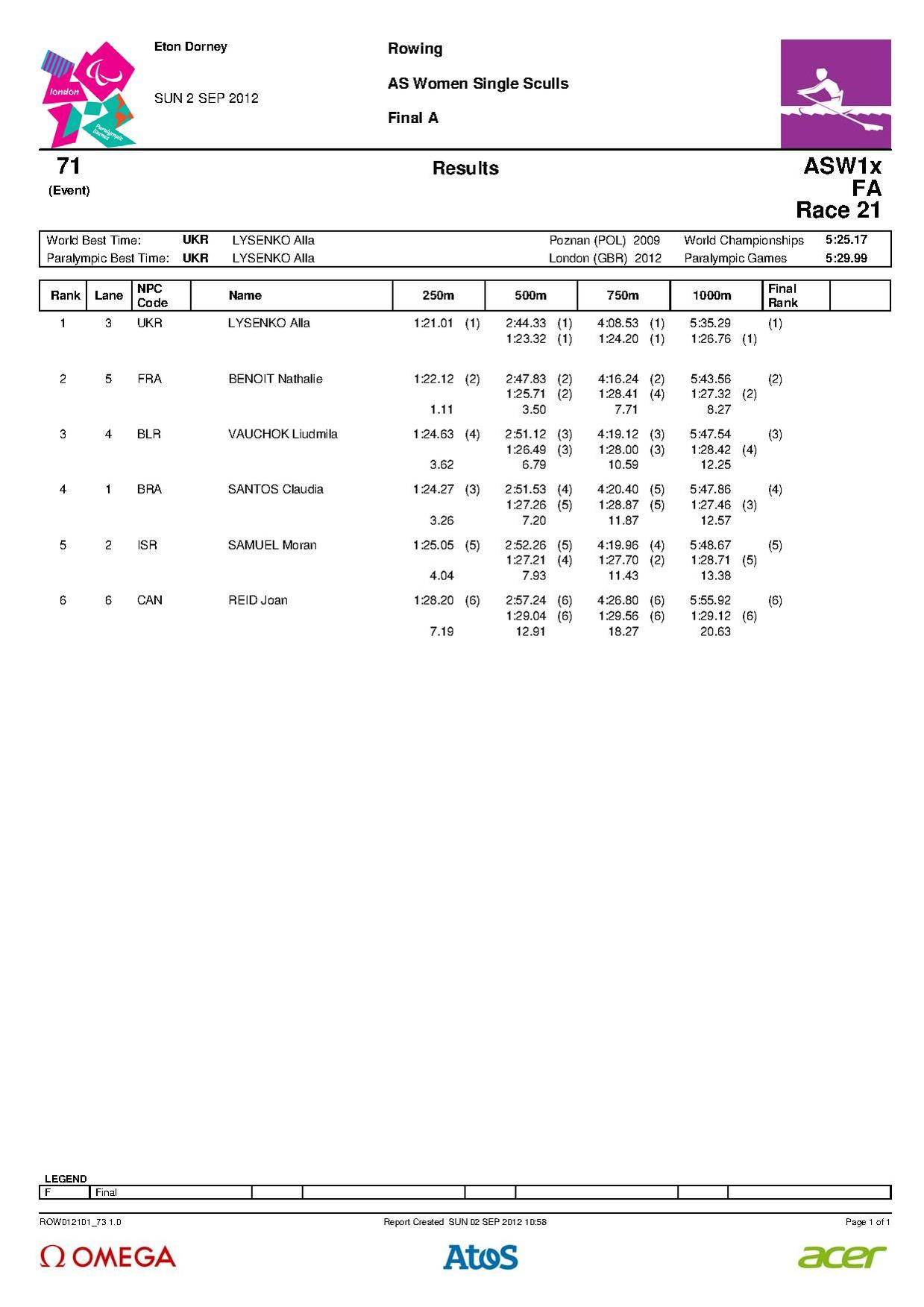 AS Women's single sculls.pdf