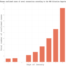 The total number of known cases of the novel coronavirus according to WHO Situation reports.