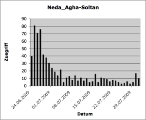 Neda Agha-Soltan Zuegriff.png