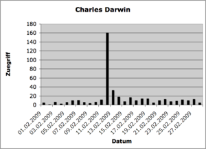 Charles Darwin Zuegriff.png