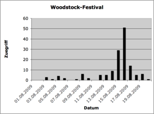 Woodstock-Festival Zuegriff.png