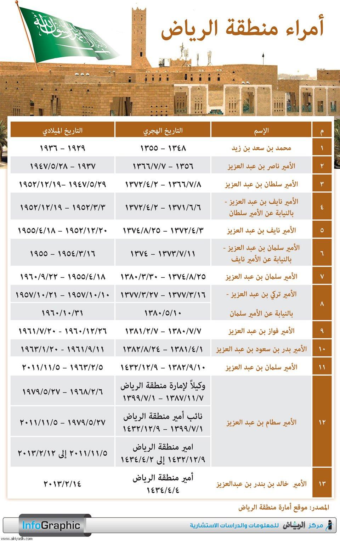 منطقة الرياض ويكيبيديا
