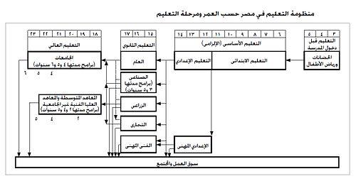 1b20d4cab التعليم في مصر - ويكيبيديا، الموسوعة الحرة