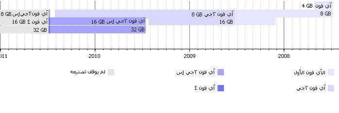التسلسل الزمني لطرز الآي فون.jpg