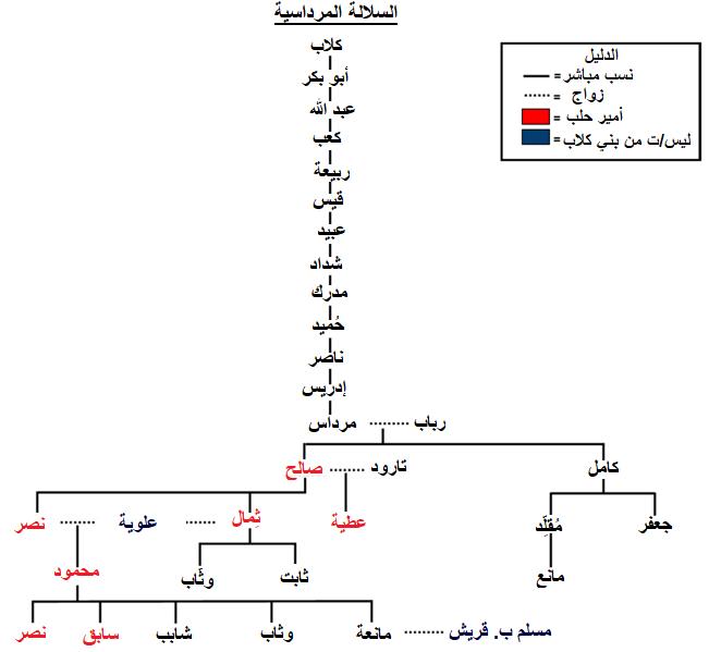 ملف شجرة العائلة المرداسية Png ويكيبيديا