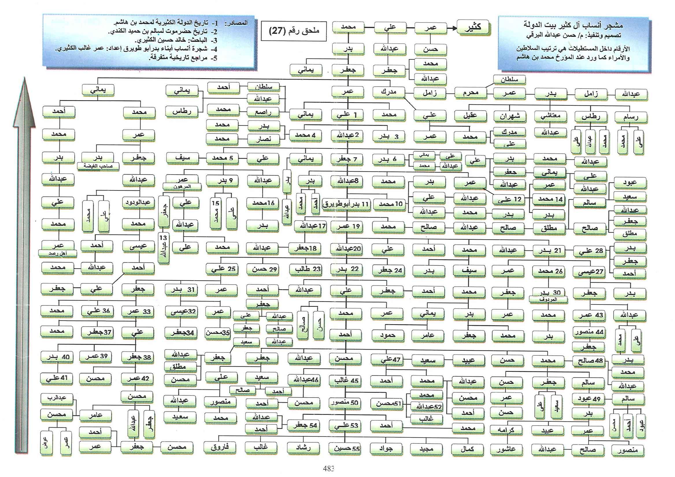 أسماء القبائل وانسابها pdf