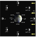Lunar-Phase-Diagram Ar.png
