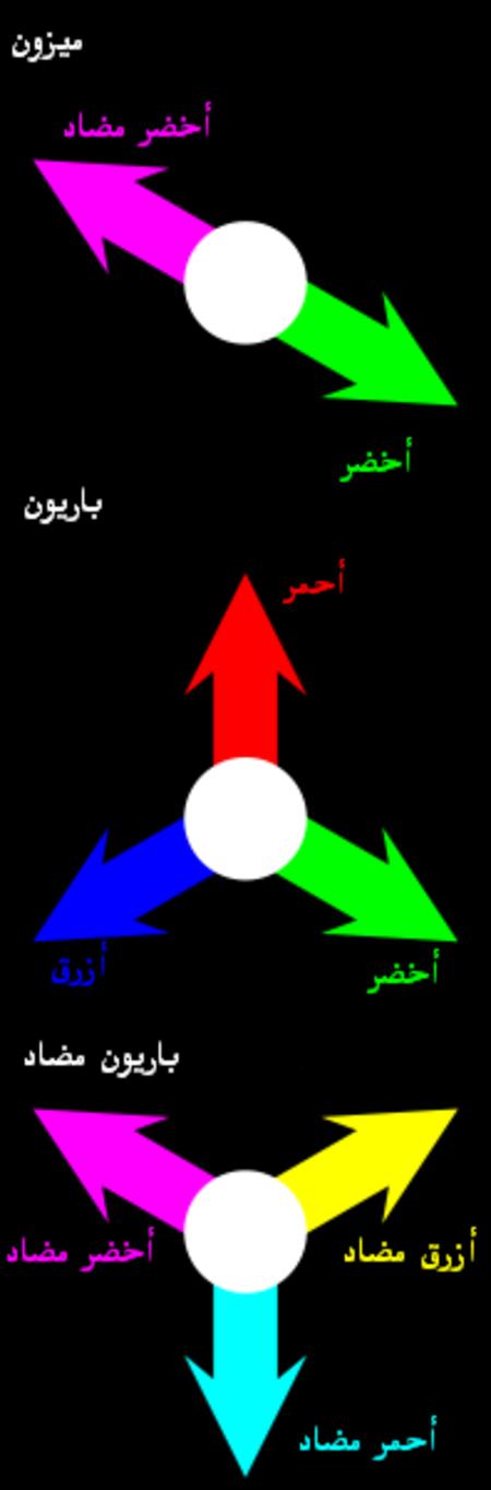 A يلغي كلا من السهم الأخضر والأرجواني (ضديد الأخضر) بعضهما البعض إلى اللون الأبيض ويمثلان الميزون؛ ويلغي كلا من الأسهم الأحمر والأخضر والأزرق بعضهم البعض إلى الأبيض، ويمثلون الباريون؛ وكذلك يلغي كلا من الأصفر (ضديد الأزرق)، والأرجواني والسماوي (ضديد الأحمر) بعضهم البعض إلى الأبيض، ويمثل ذلك ضديد الباريون.